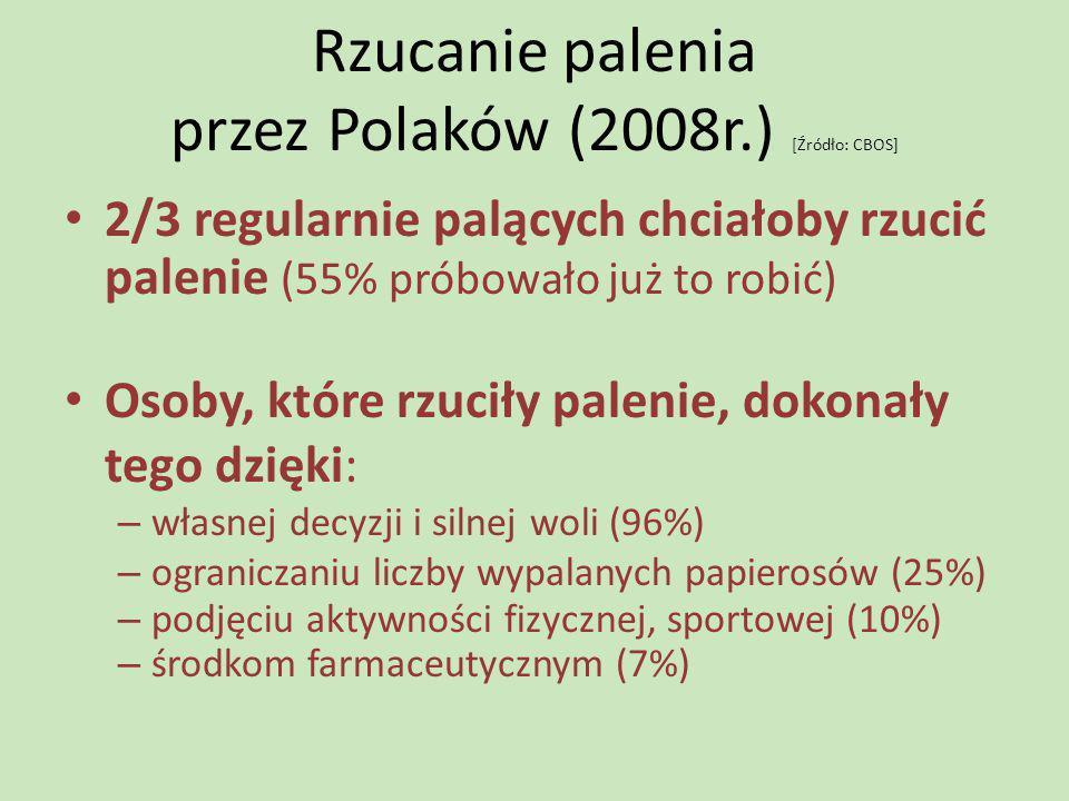 Rzucanie palenia przez Polaków (2008r.) [Źródło: CBOS]